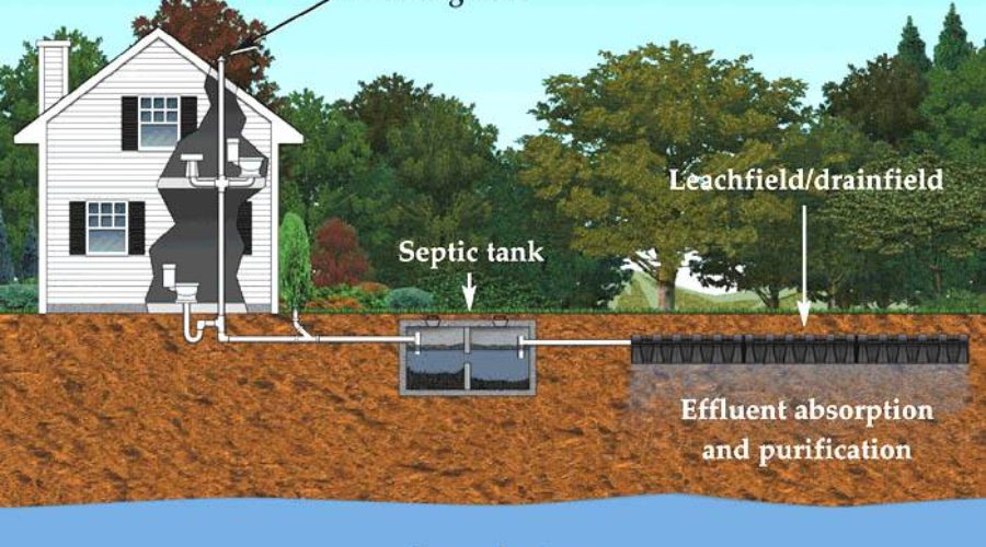Financial Assistance Available for Septic Pumping and  Repair